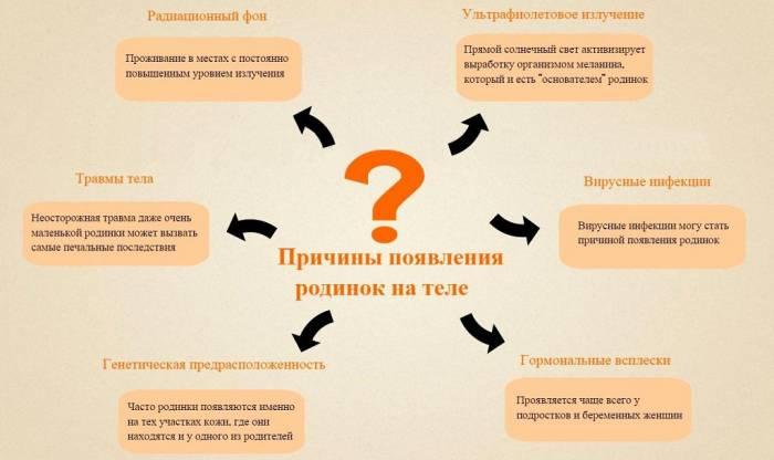 Как удалить родинку в домашних условиях - News4Health.ru