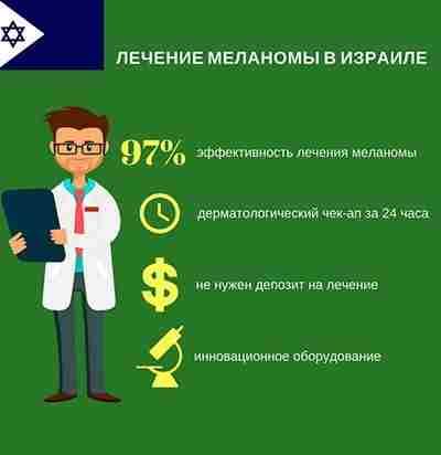 Диагностика меланомы в Израиле