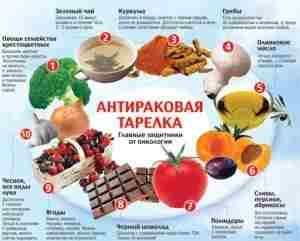 Питание при меланоме: диета после операции, удаление на коже